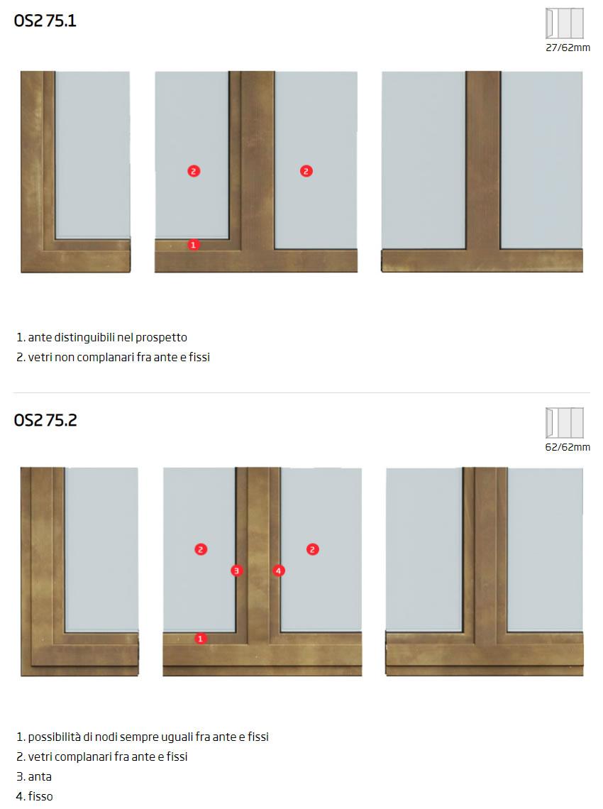 Secco OS2 75 facciata
